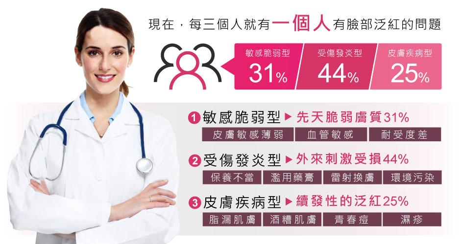 每三個就有一個人有臉部泛紅的問題。1.敏感脆弱型2.受傷發炎型3.皮膚疾病型